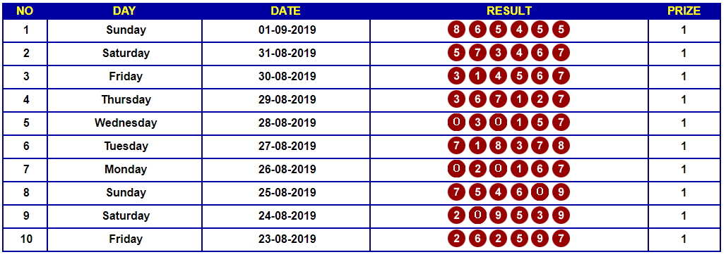 Data Hk Archivi Togel Hongkong Hongkong Pools Result Hongkong